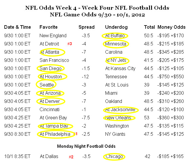 los vegas odds nfl week 1 results
